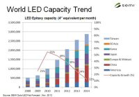 LED manufacturing investment will decline in 2013, says SEMI